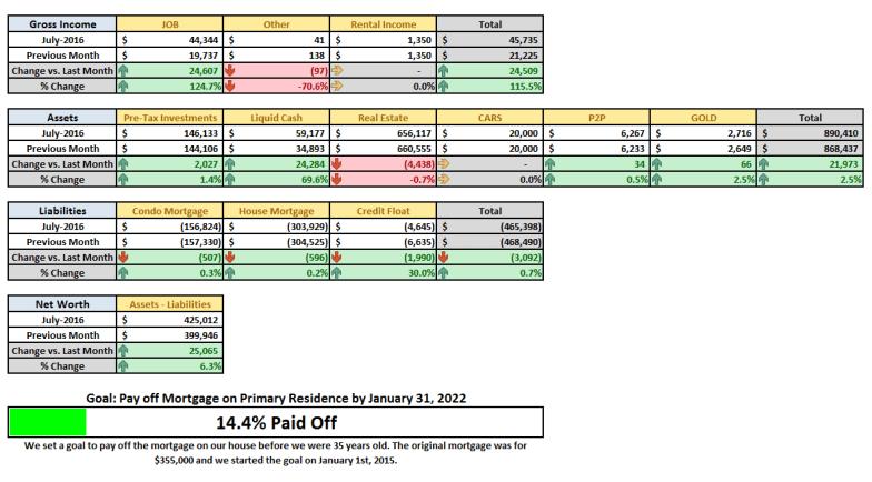 July 2016 MoM Financial Summary