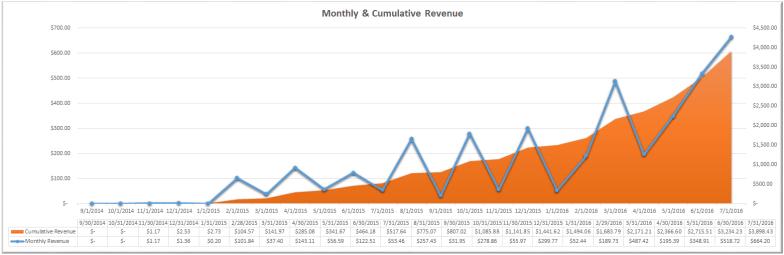 Monthly & Cumulative Revenue