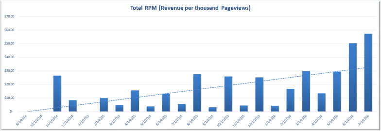 Revenue per thousand pageviews