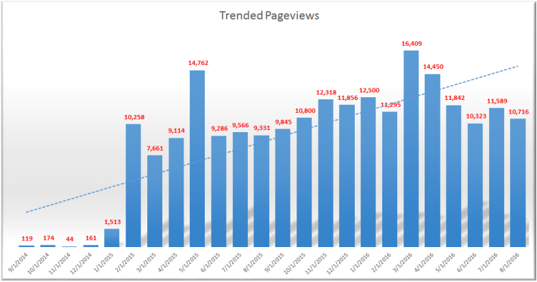 Trended Pageviews