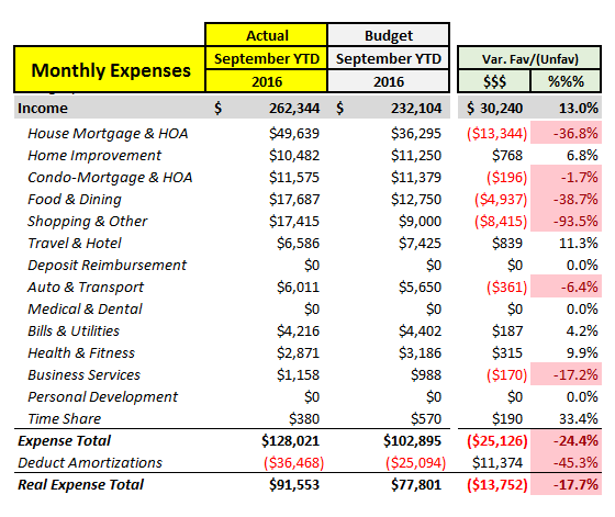 September 2016 YTD Expense Actual vs. Budget