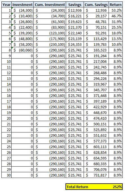 Yearly Return analysis on mortgage