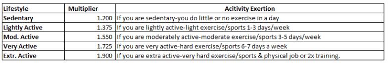 Activity Level