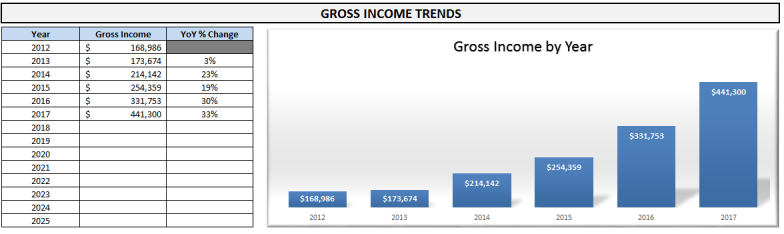 2017-projected-income