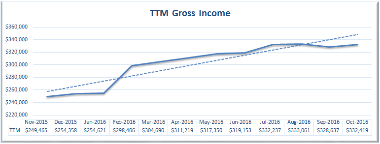 october-2016-ttm-gross-income