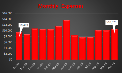 october-2016-trended-expenses