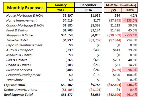 January 2017 Expenses MoM