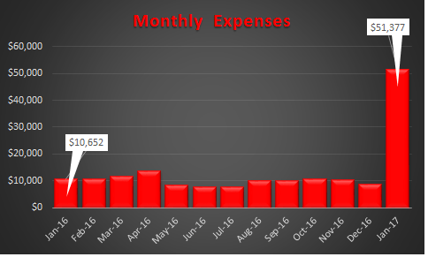 January 2017 Expenses Trended