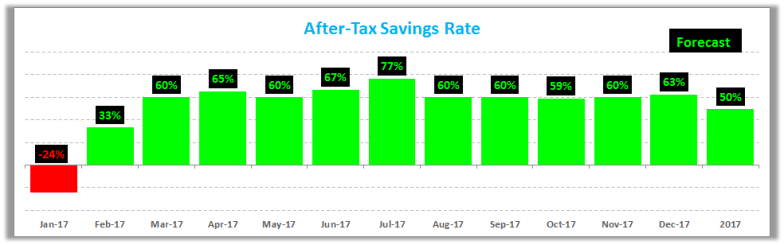 January 2017 Savings Rate R1