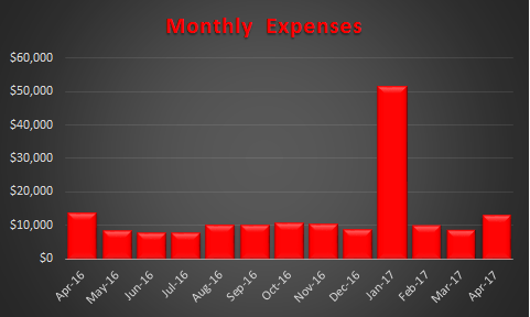 April 2017 Trended Expenses R1