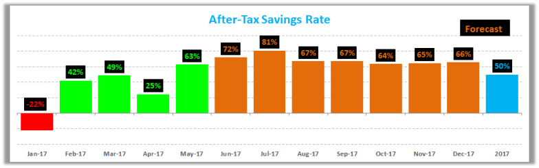 May 2017 Savings Rate