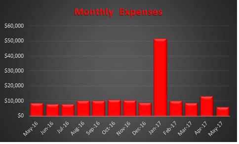 May 2017 Trended Expenses