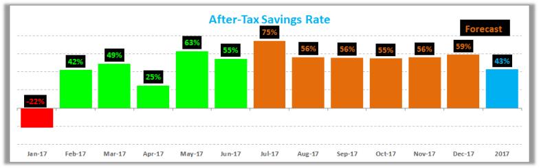 June 2017 Savings Rate