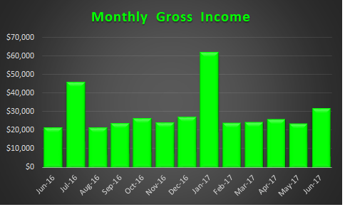 June 2017 Trended Income