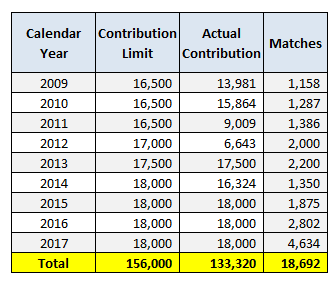 401K Contribution History with Match