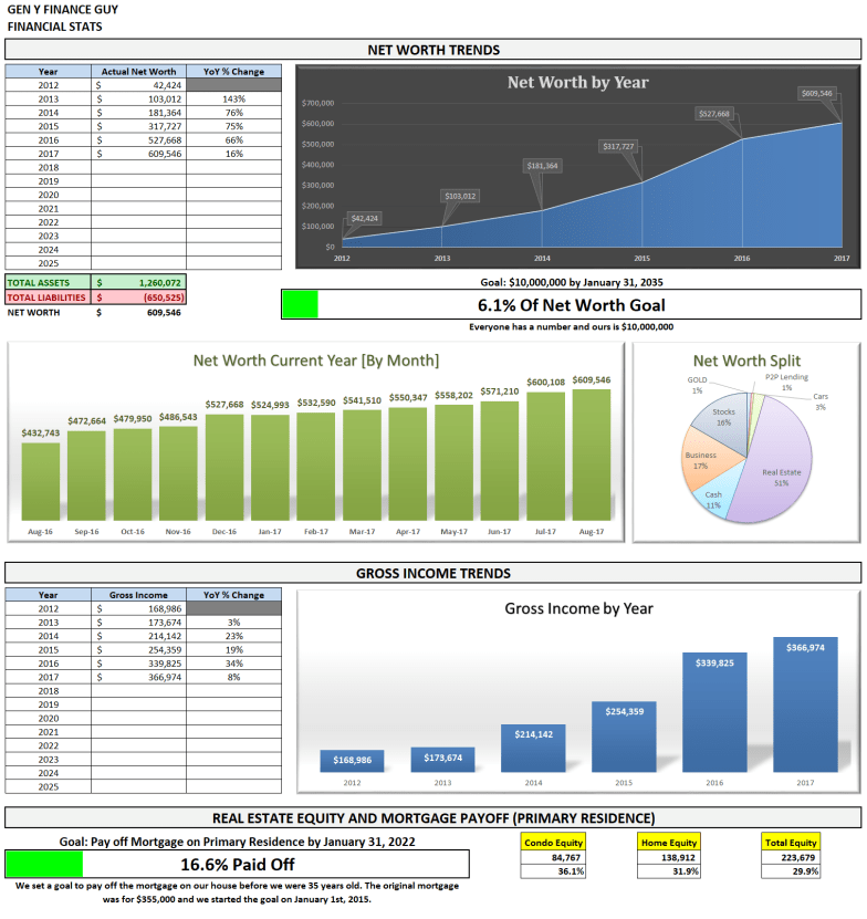 August 2017 Financial Stats