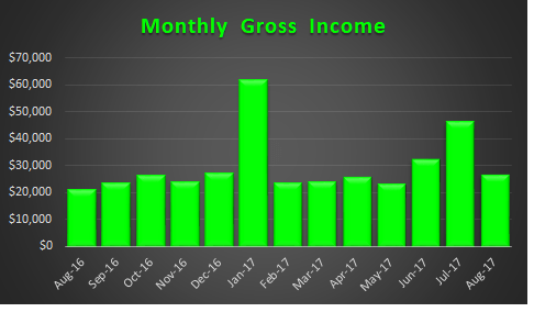 August 2017 Income Trend