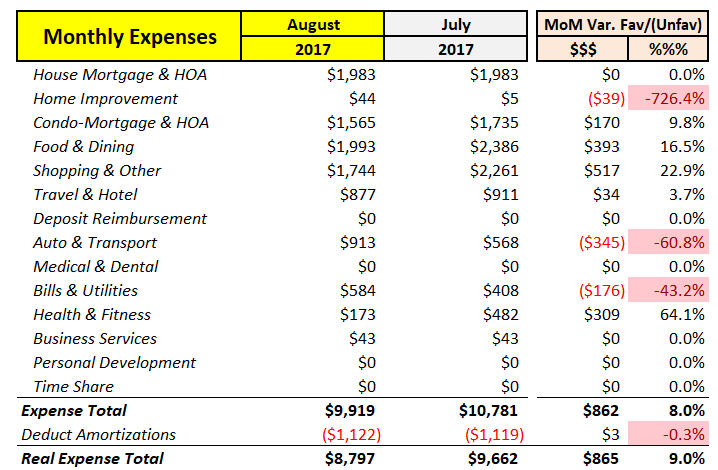 August 2017 MoM Expense Analysis