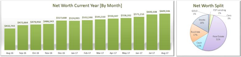 August 2017 Net Worth Trend