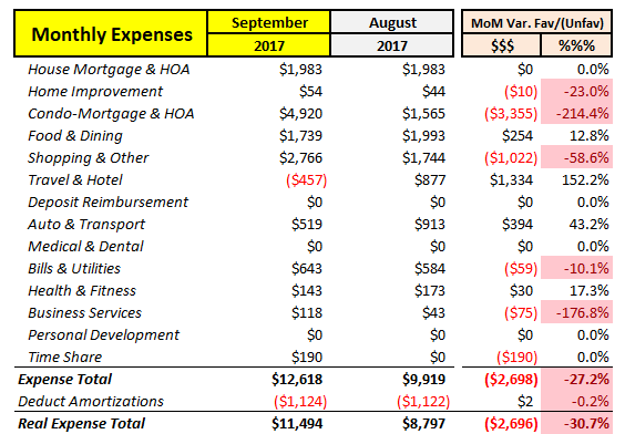 MoM Expenses Sep-2017