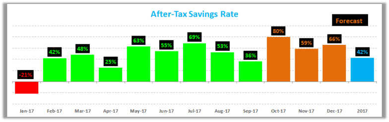 Savings Rate Sep-2017