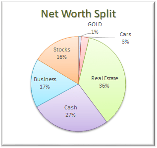 Net Worth Split