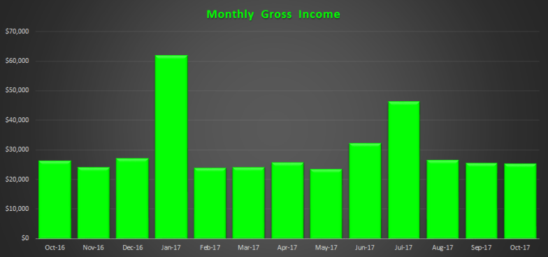 October 2017 Monthly Gross Income