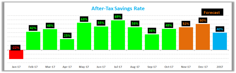 October 2017 Savings Rate