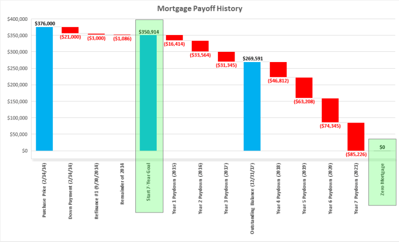 Mortgage Pay Off Goal Tracking (12-23-17) R1