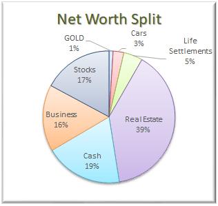 Net Worth Allocation November 2017