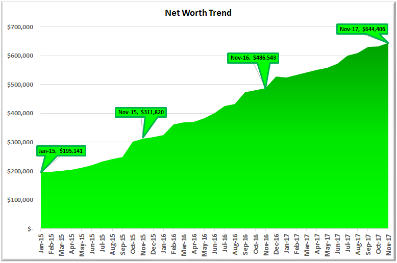 November 2017 Net Worth