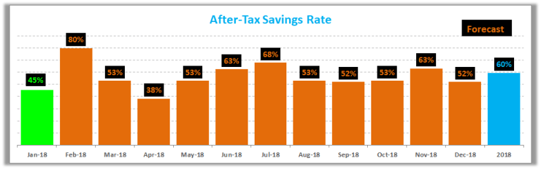 January 2018 Savings Rate