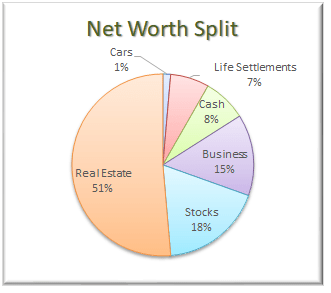 February 2018 Net Worth Allocation