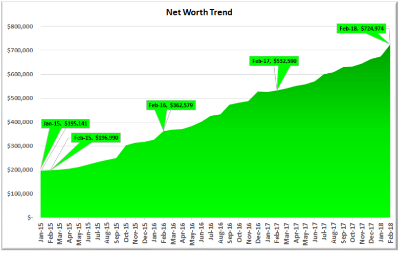 February 2018 Net Worth Trend