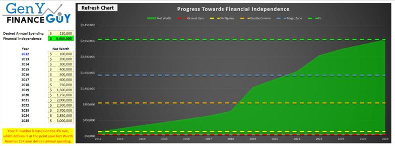 GYFG FI Progress Tracking Tool