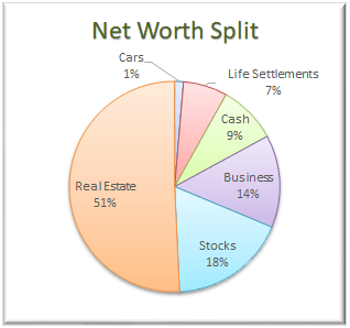 March 2018 Net Worth Allocation