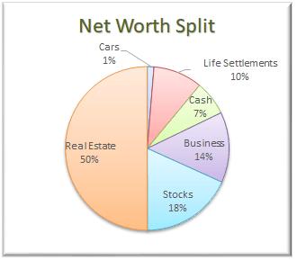 Net Worth Allocation April 2018