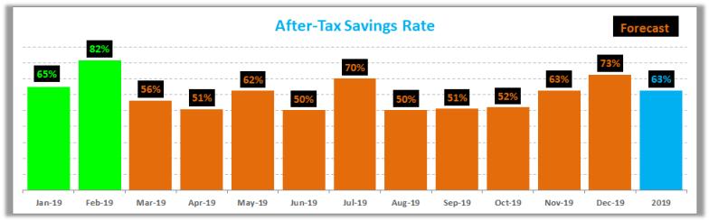 February 2019 Savings Rate