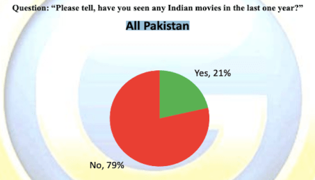 Photo: Screengrab of Gilani Research Foundations survey findings