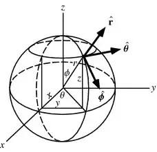 coordinates-featured