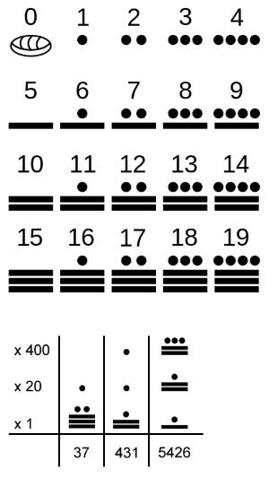 Numeros Mayas Del 1 Al 100
