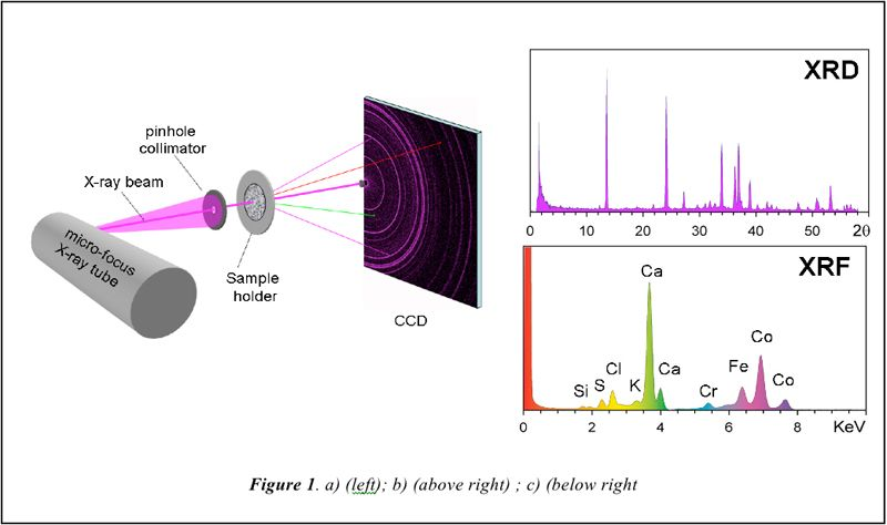Geometry of the CheMin XRD/XRF instrument. a) (left) overall geometry of CheMin; b) (above right) XRD 2θ plot obtained by summing diffracted photons from the characteristic line of the X-ray source (colored magenta in Figure 1a); c) (below right) X-ray fluorescence spectrum obtained by summing all of the X-ray photons detected by the CCD (XRF photons from the sample shown schematically in green and red in Figure 1a)