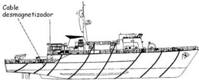 Resultado de imagen para desmagnetización en barcos