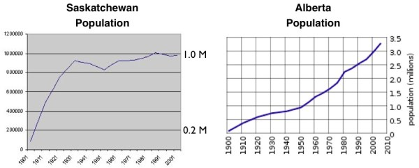 Saskatchewan's Oil-Driven Population Boom | GeoCurrents