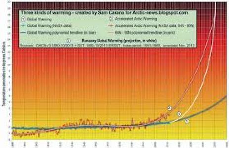 graph ipcc