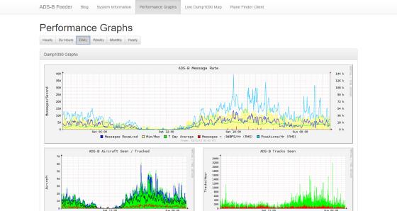 ADS B Feeder  Performance Graphs-daily