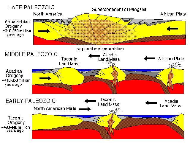 Appalachian Mountains Of Plate Tectonics Diagram