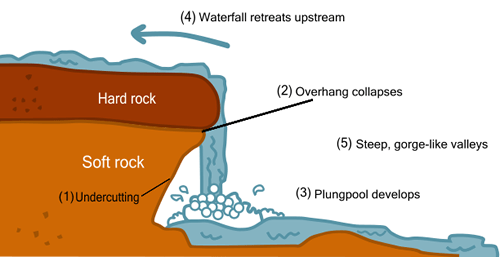 Waterfalls a level geography waterfall diagram ccuart