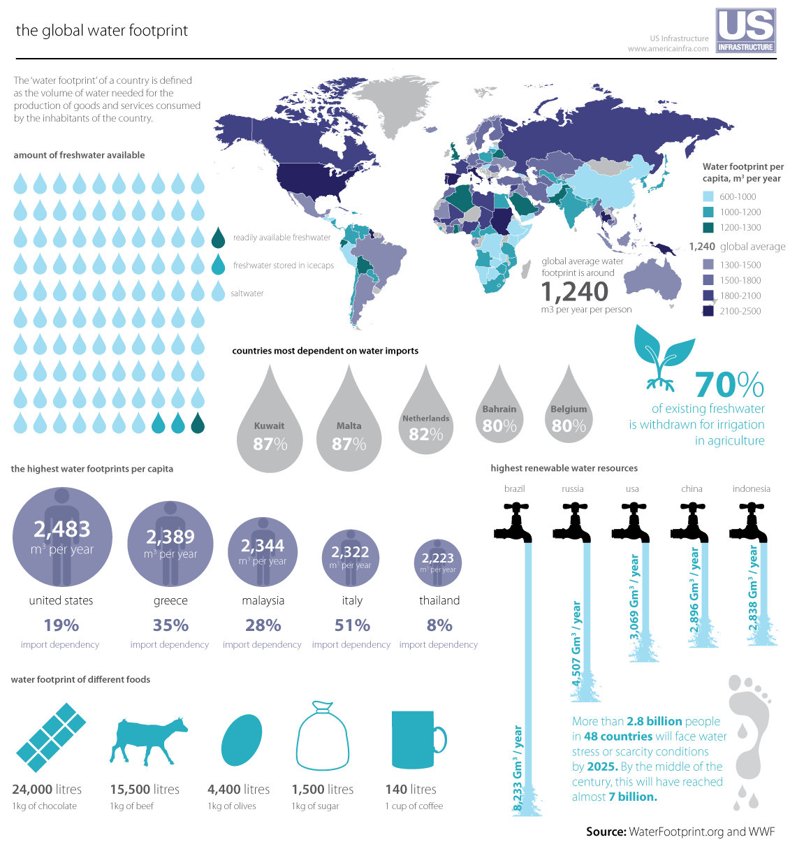 3 4 2 Water Resources