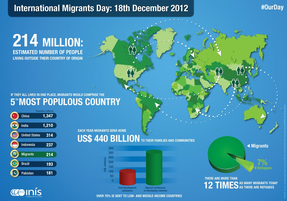 Migration 6hrs